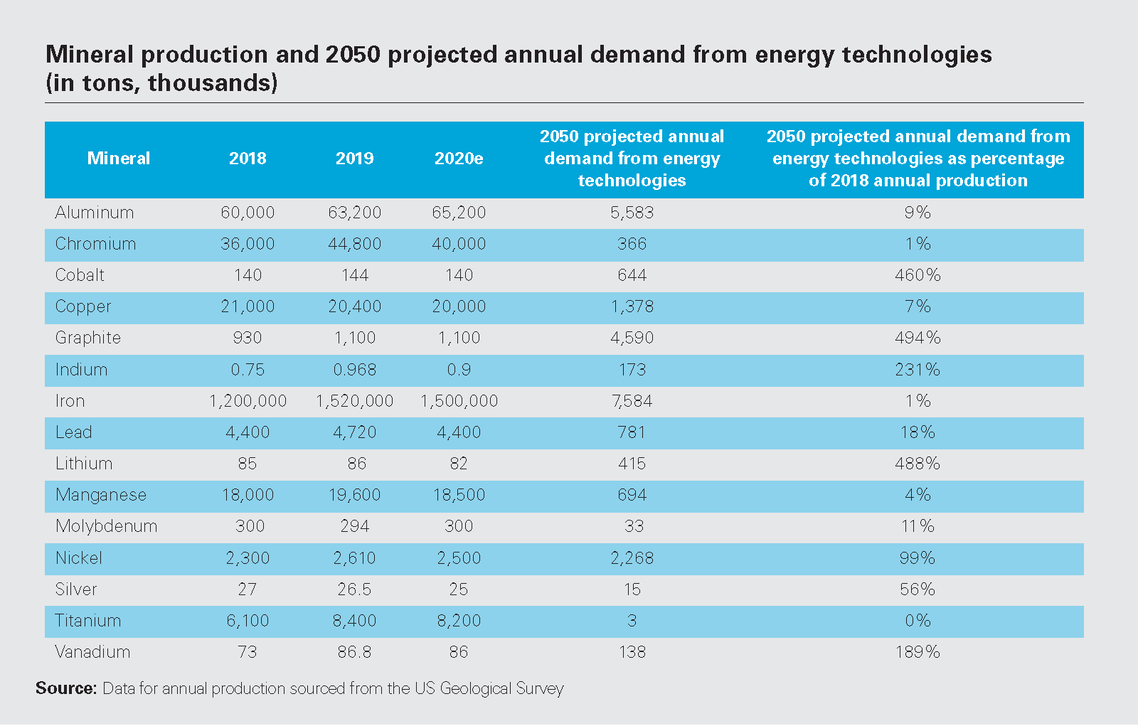 Mineral production and 2050 projected annual demand from energy technologies (in tons, thousands)
