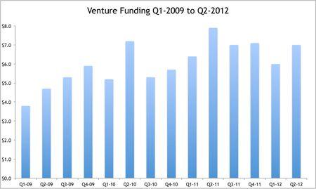 Venture Funding 2012-Q2
