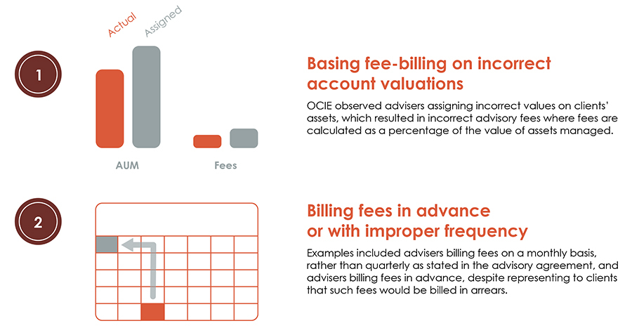 Ocie Warns Advisers To Check Fee And Expense Compliance Kramer