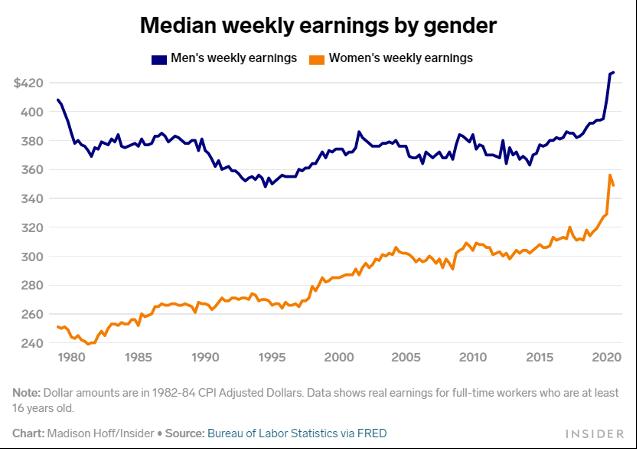 Median Weekly Earings By Gender; Line Graph Showing Elevated Men's Earnings versus Women's Earnings