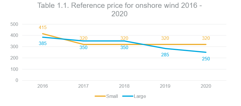 Reference price for onshore wind 2016-2020