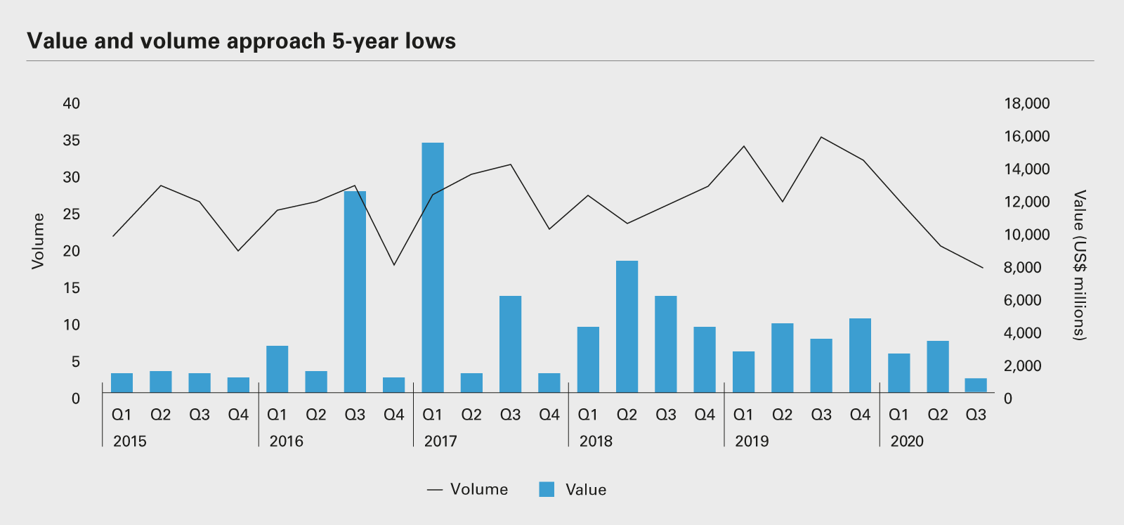 Value and volume approach 5-year lows (PDF)