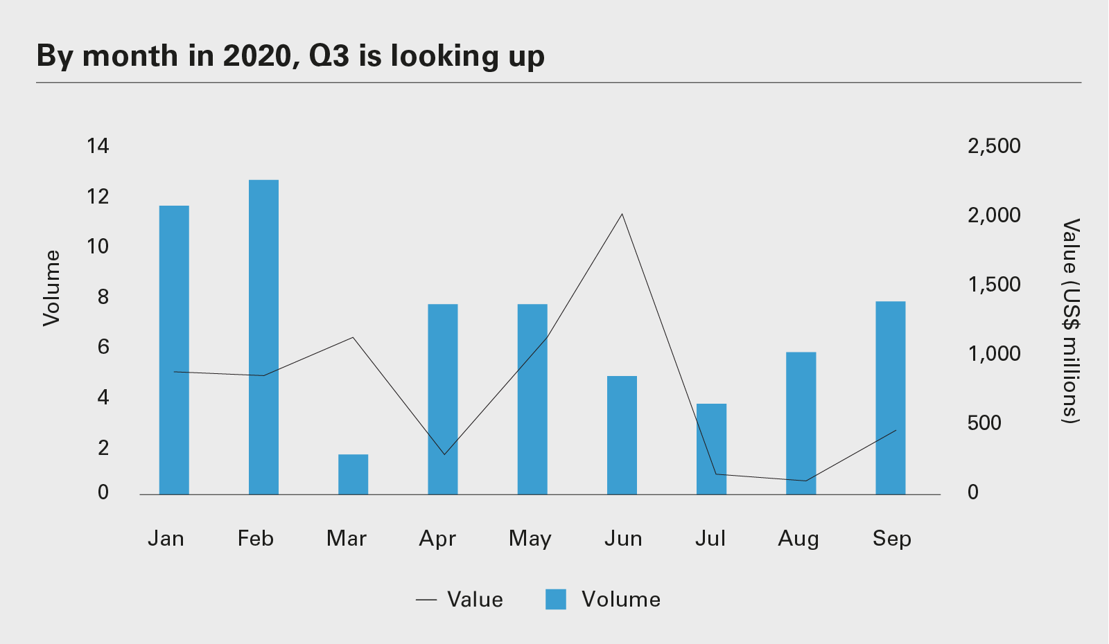 By month in 2020, Q3 is looking up