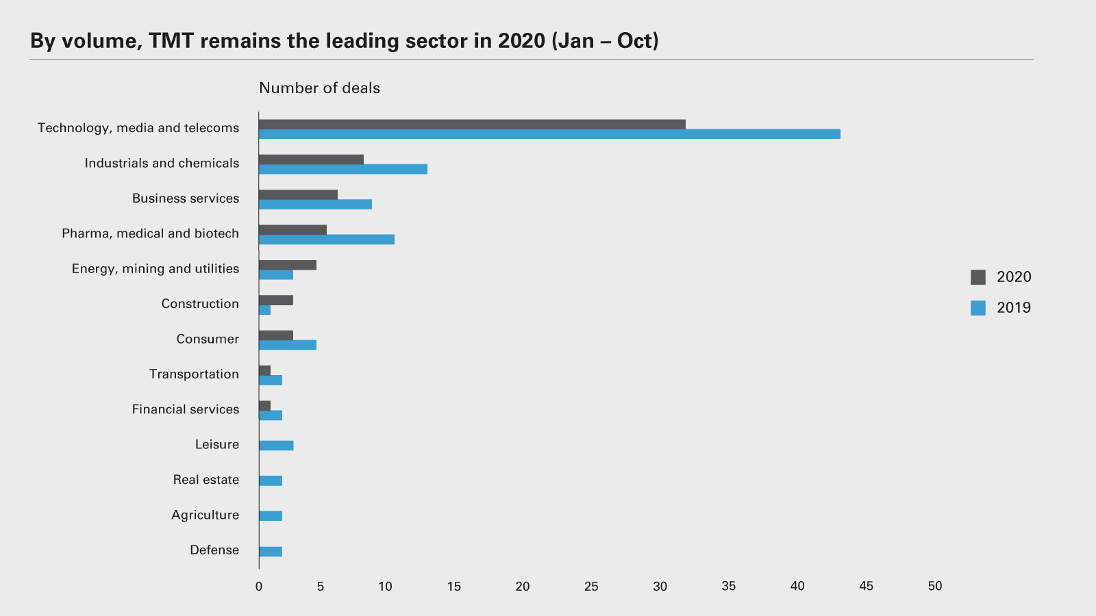 By volume, TMT remains the leading sector in 2020 (Jan - Oct)