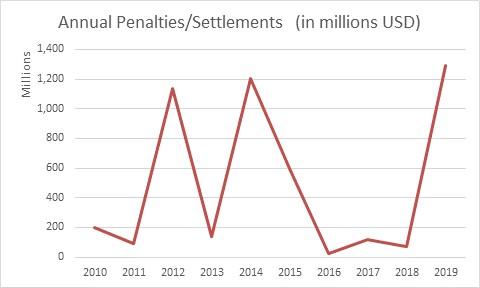 Annual Penalties/Settlements