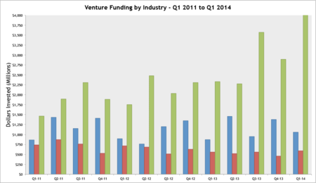 Funding By Industry