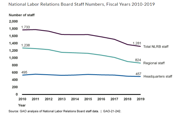 National Laabor Relations Board Staff Numbers, Fiscal Years 2010-2019 Line Graph