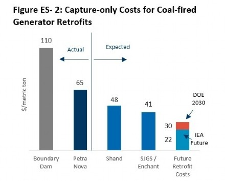 Coal-fired Generation Capture-only Costs; Source: FTI Consulting Analysis