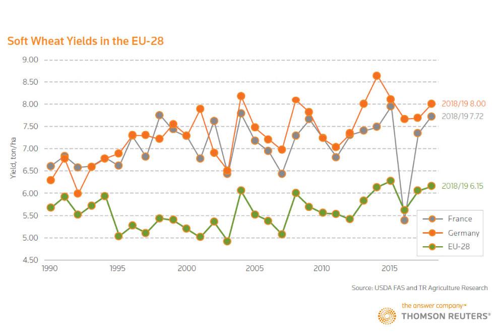 Soft Wheat Yields in the EU-28