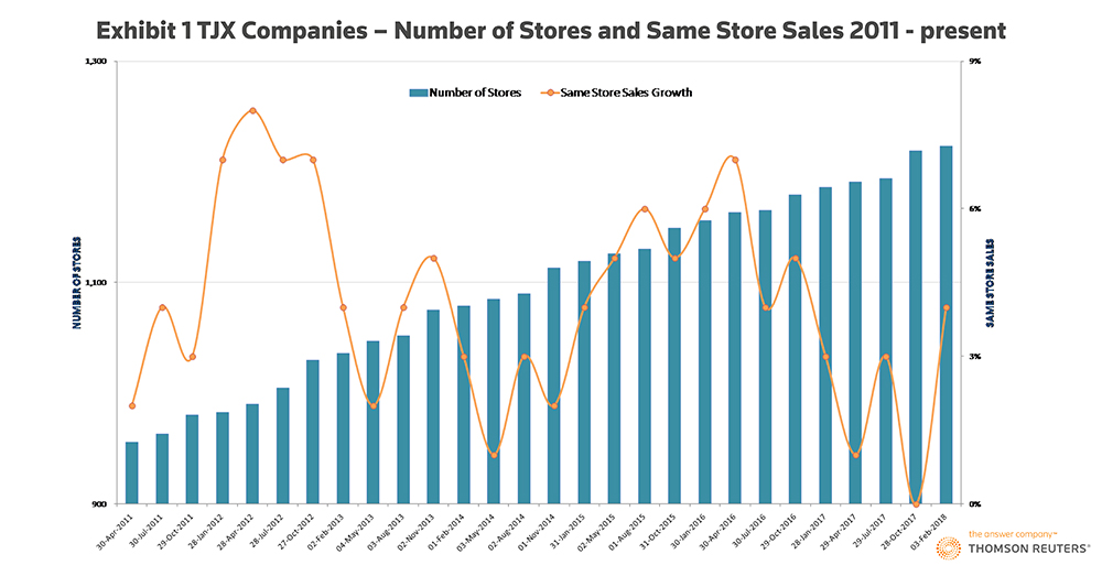 The U.S. retail stores winning the millennial dollar. Exhibit 1: TJX Companies – Number of Stores and Same Store Sales: 2011-present