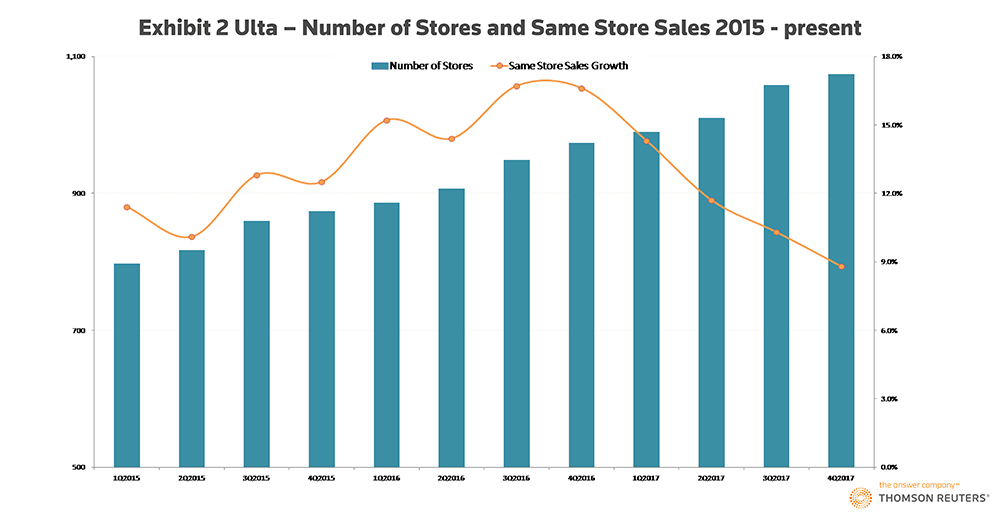 The U.S. retail stores winning the millennial dollar. Exhibit 2: Ulta – Number of Stores and Same Store Sales: 2015- present