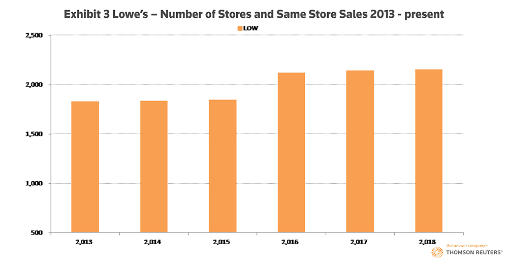 The U.S. retail stores winning the millennial dollar. Exhibit 3: Lowe's – Number of Stores and Same Store Sales: 2013- present.