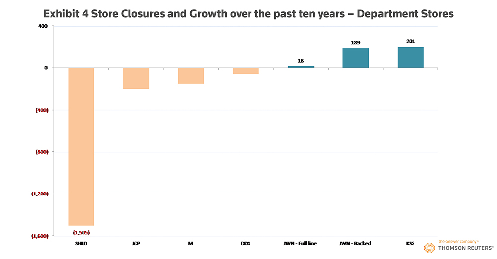 The U.S. retail stores winning the millennial dollar. Exhibit 4: Store Closures and Growth over the past ten years – Department Stores