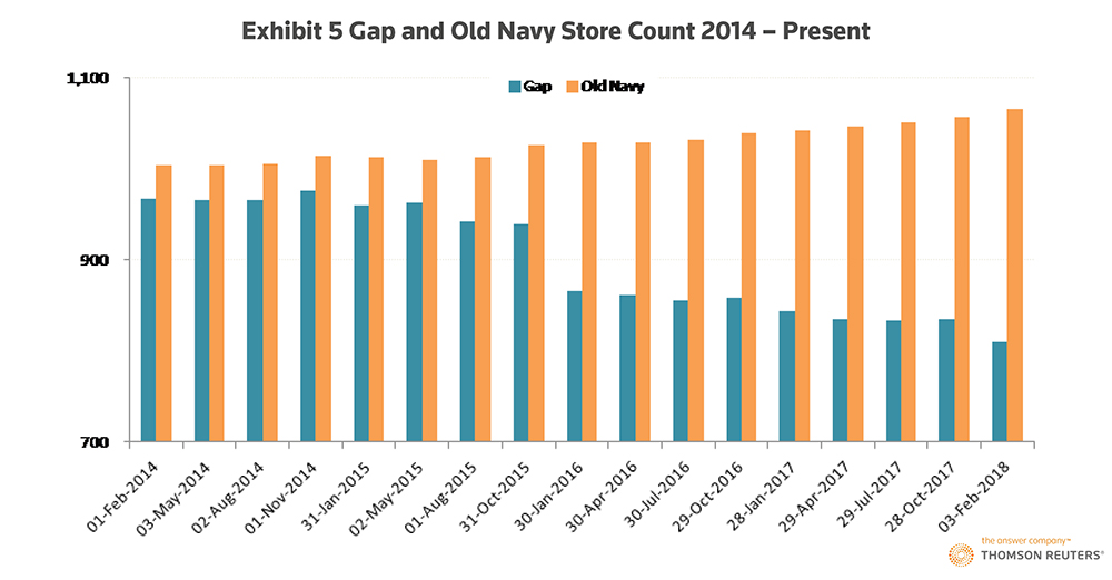 The U.S. retail stores winning the millennial dollar. Exhibit 5: Gap and Old Navy Store Count: 2014 – Present