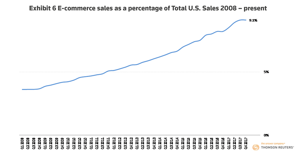 The U.S. retail stores winning the millennial dollar. Exhibit 6: E-commerce sales as a percentage of Total U.S. Sales: 2008 – Present