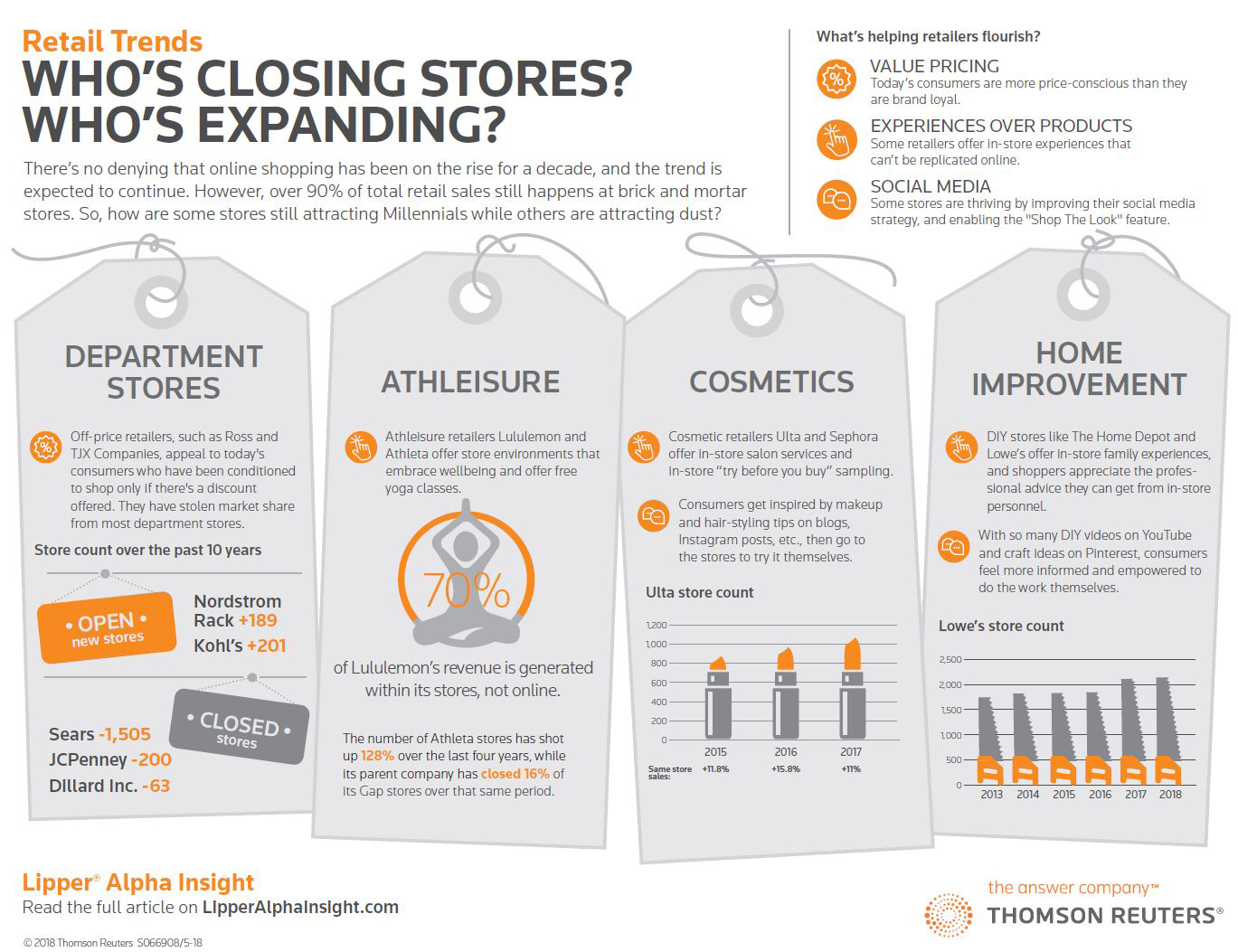 Retail Trends Who's closing stores? Who's expanding?