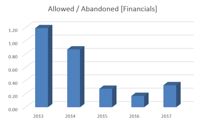 Bilski - allowed abandoned financials
