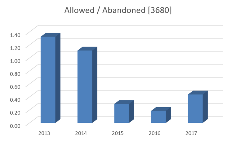 Bilski - allowed abandoned 3680