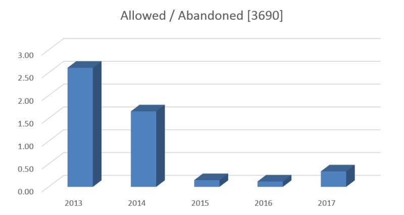 Bilski - allowed abandoned 3690