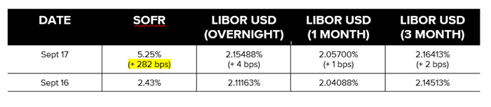 SOFR Surge: Libor Stable: What Just Happened?!