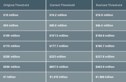 Revised Thresholds Chart