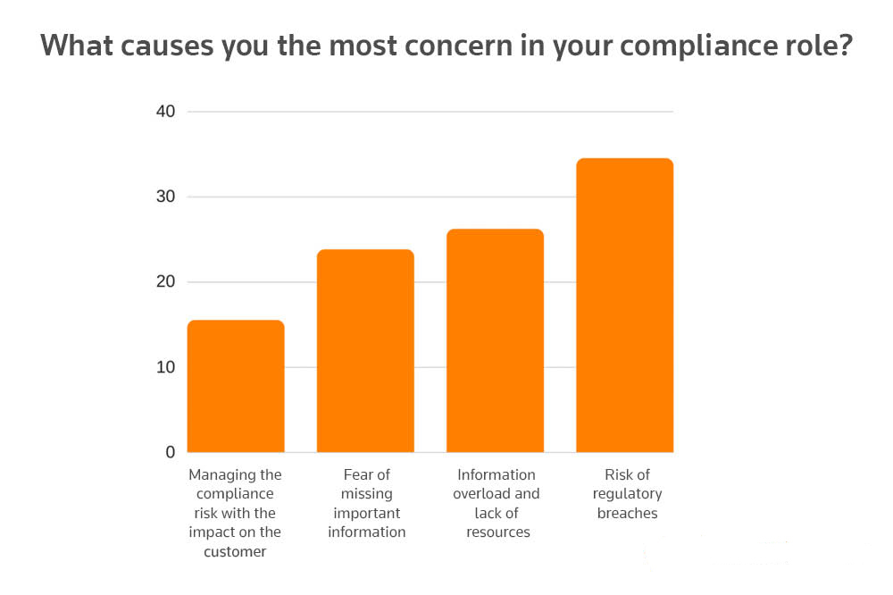 Third-party risk management: The smart approach. What causes you the most concern in your compliance role?