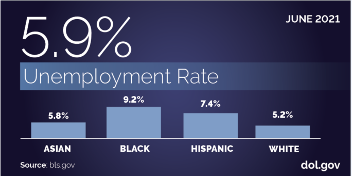 June 2021 Unemployment Rate of 5.9%