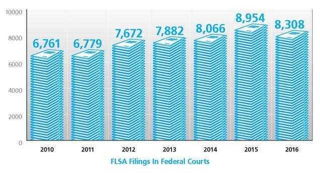 FLSA filings