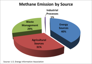 EPA Proposes to Eliminate Oil and Gas Methane Rules: Just