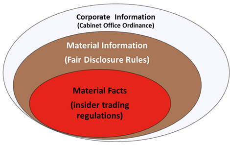 Corporate Information, Material Information and Material Facts