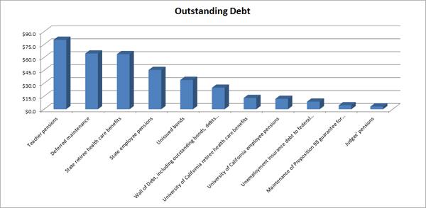 SFGate-FinancialDebt-chart