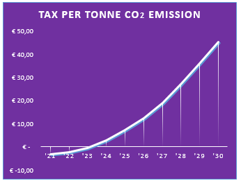 Tax per tonne CO2 emission graph