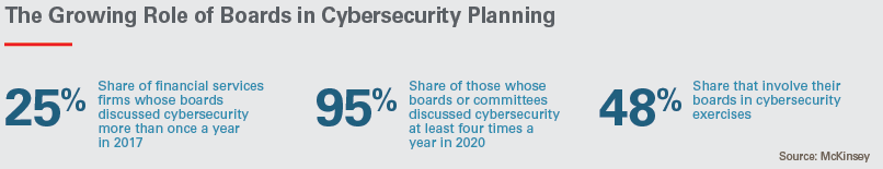 The Growing Role of Boards