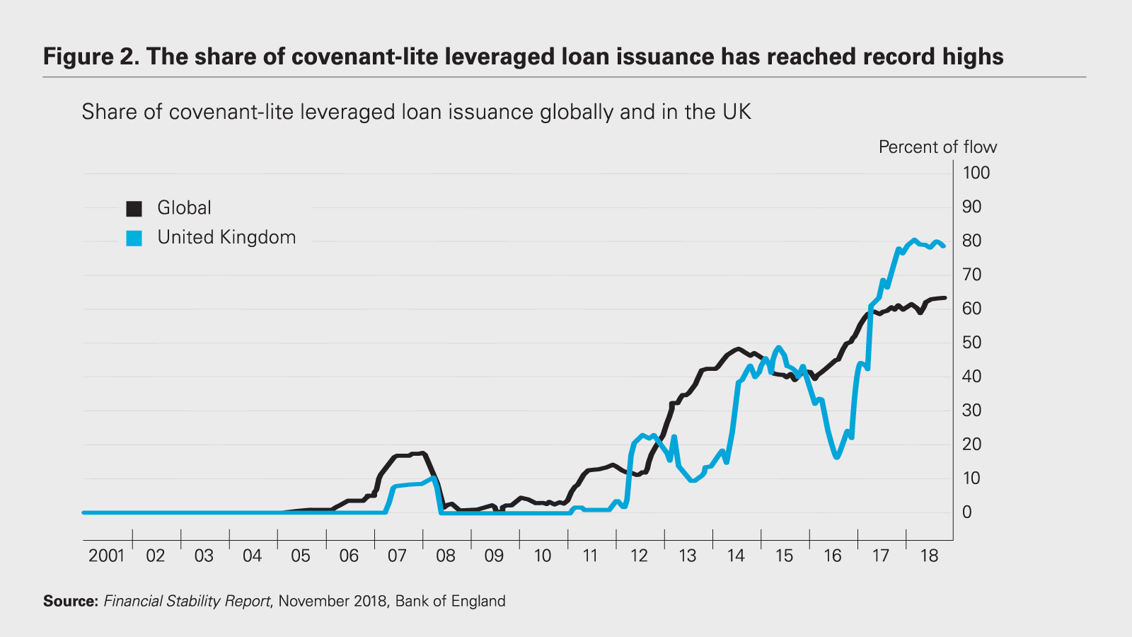 Restructuring the next wave of cov-lite debt | White & Case LLP