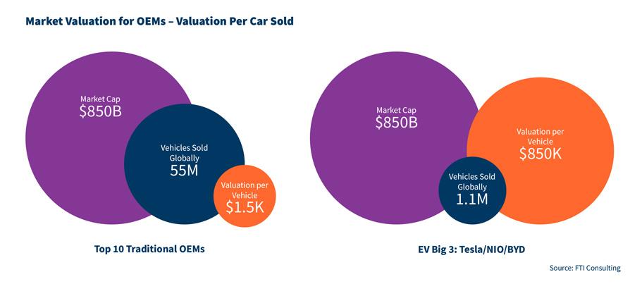 bubble graph