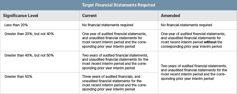 SEC Adopts Changes Chart