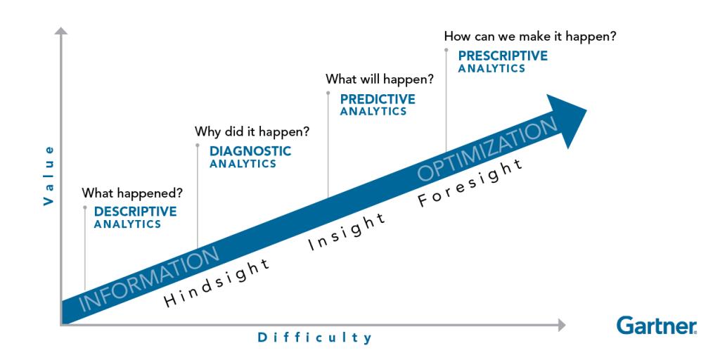 Gartner Chart - Evolution of Litigation Analytics