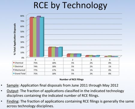 RCE by Technology