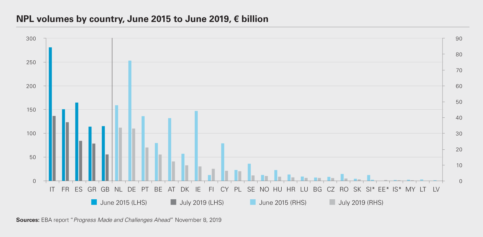 NPL volumes by country, June 2015 to June 2019, € billion chart