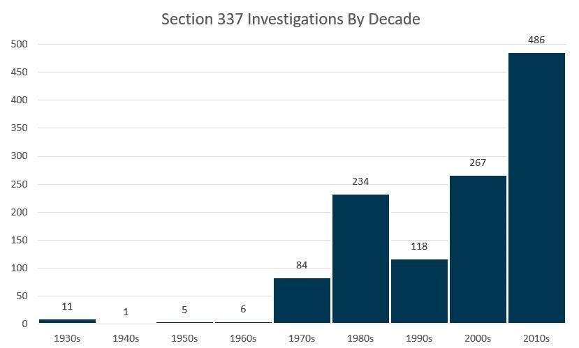 Histogram Showing Section 337 Investigations By Decade