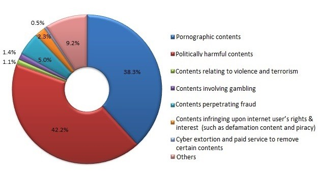 China Trends of Content Violations Chart