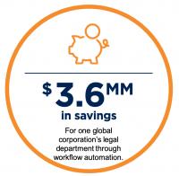 Workflow Automation Savings
