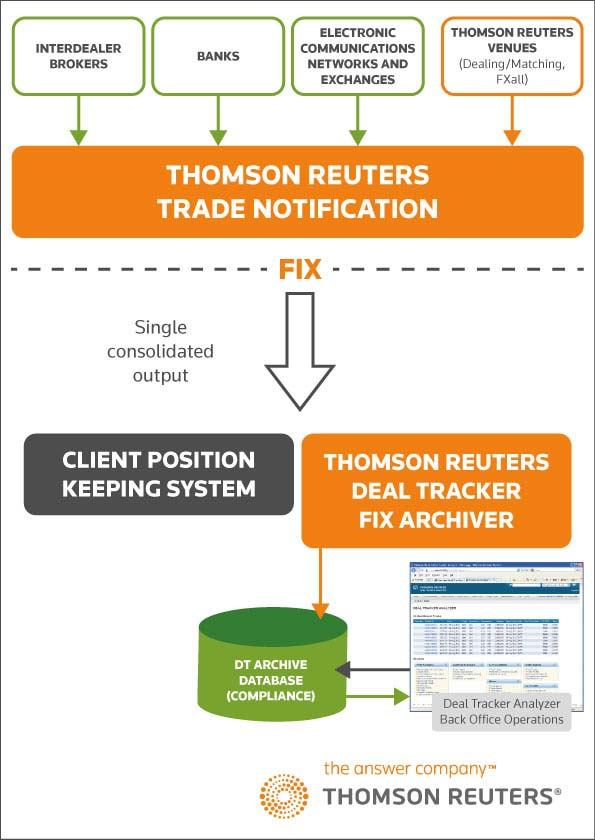 Thomson Reuters Trade Notification