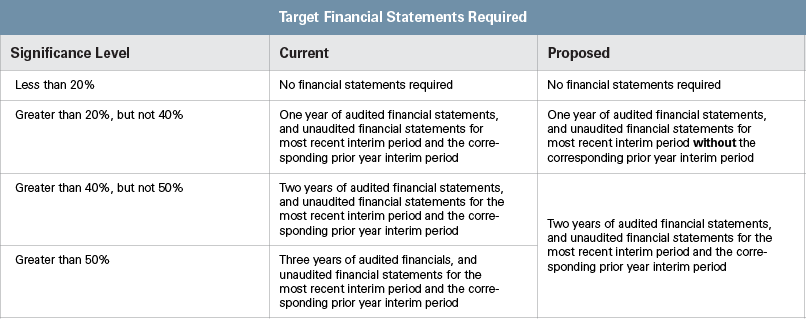 SEC PROPOSES CHANGES TO FINANCIAL DISCLOSURE CHART